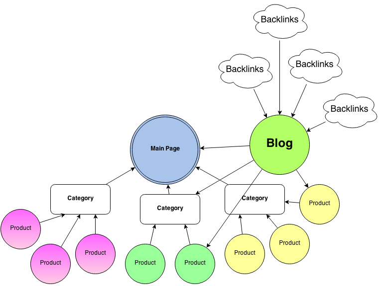 building links to blog