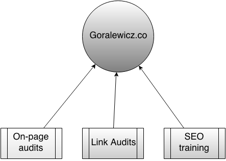 goralewicz on-page structure