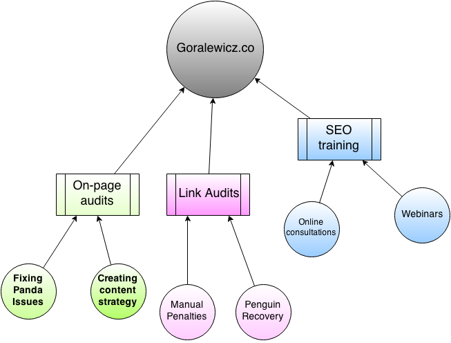goralewicz.co on-page structure