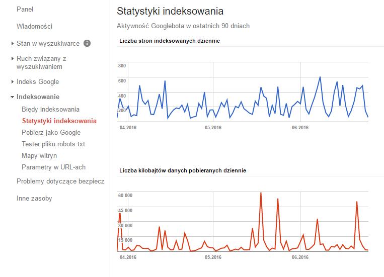 statystyki_indeksowania.png